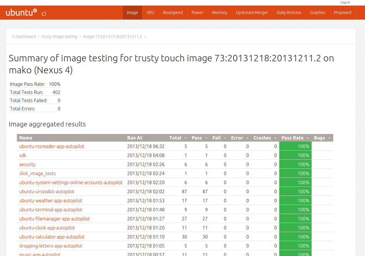 Automated test results on a Nexus device.
