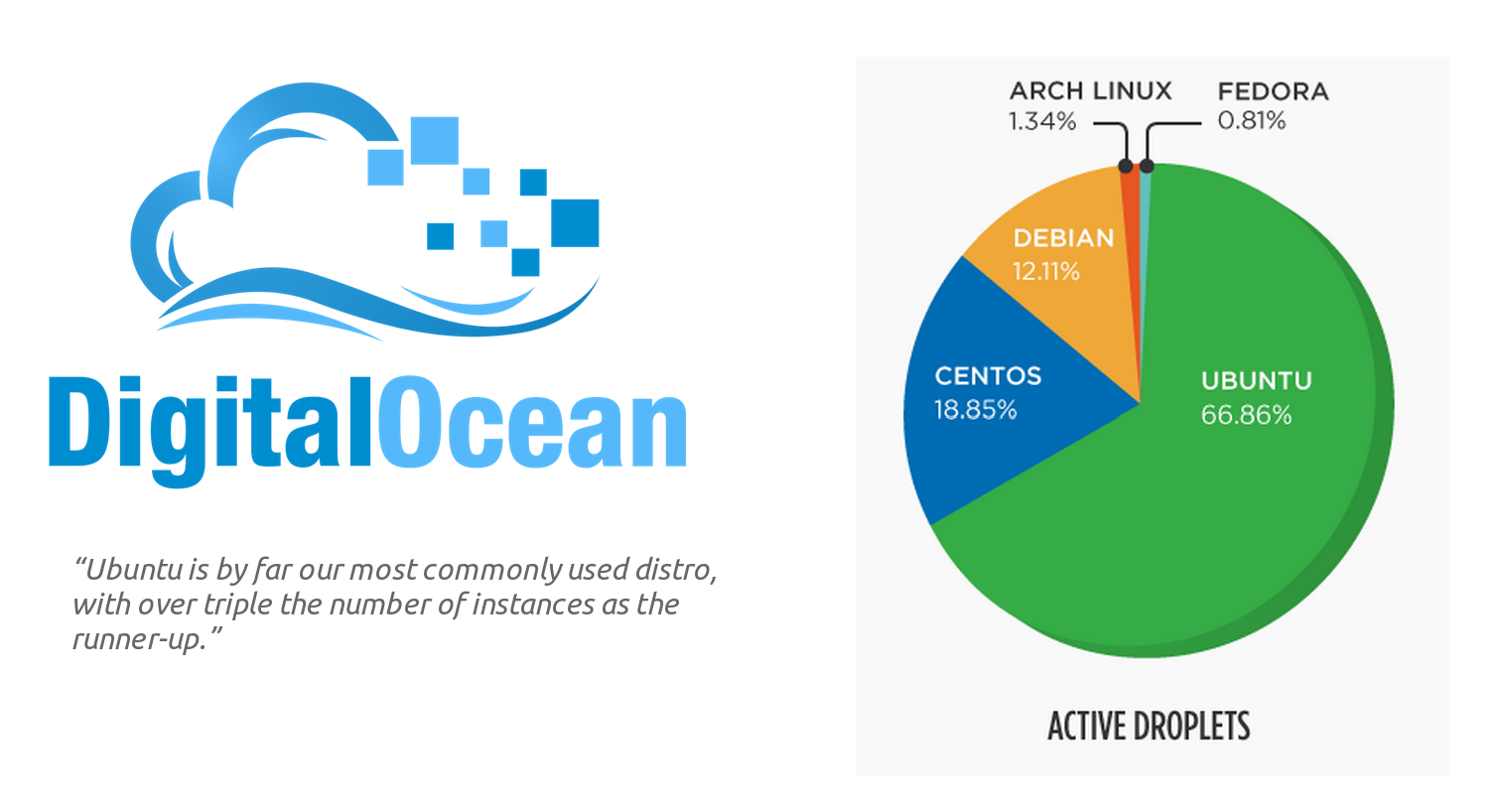 Ubuntu has 67% share of the Digital Ocean public cloud