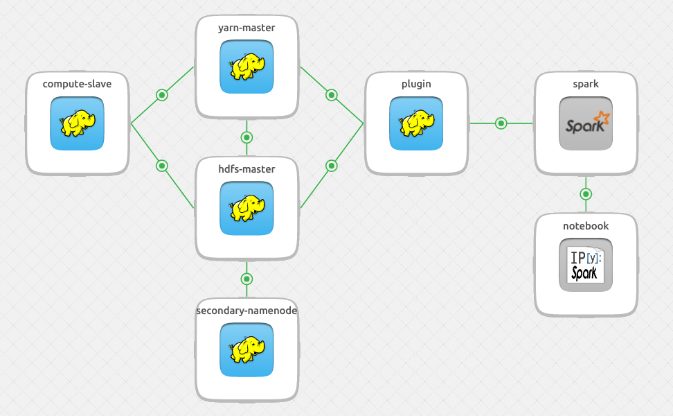Juju model of Apache Hadoop with Spark and IPython Notebook